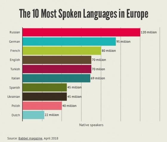 мова, язык, рейтинг, сколько всего украинцев