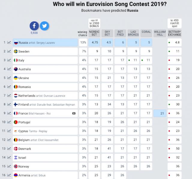 Україна потрапила до ТОП-5 фаворитів Євробачення-2019 - фото 306527