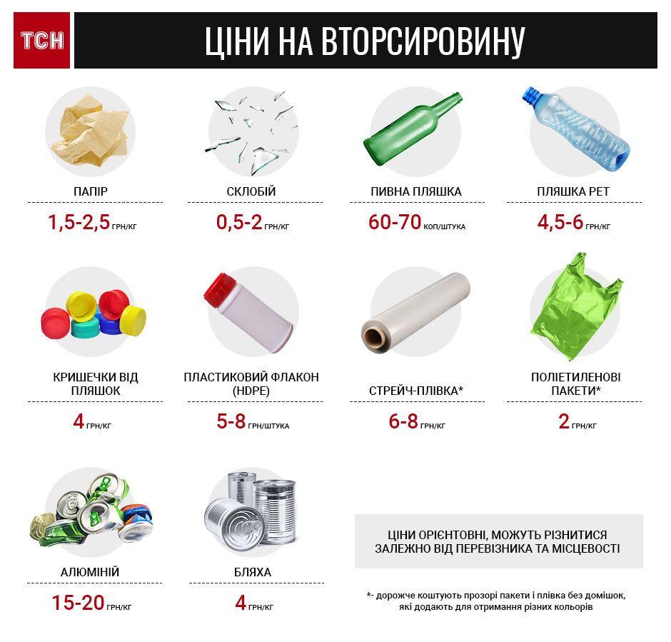 Сортування відходів, сміття, інфографіка