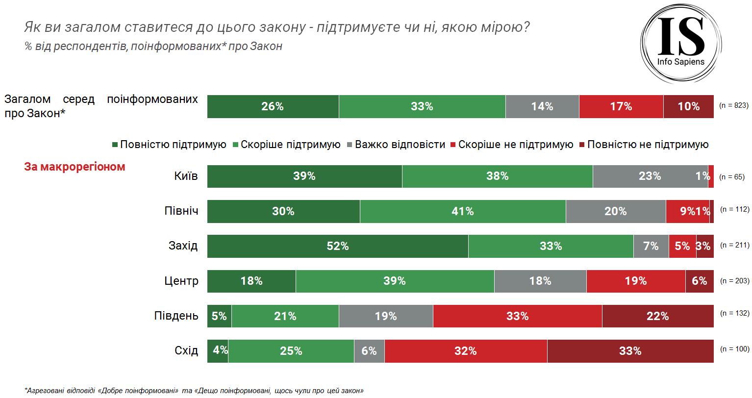 Більшість українців підтримують закон про мову