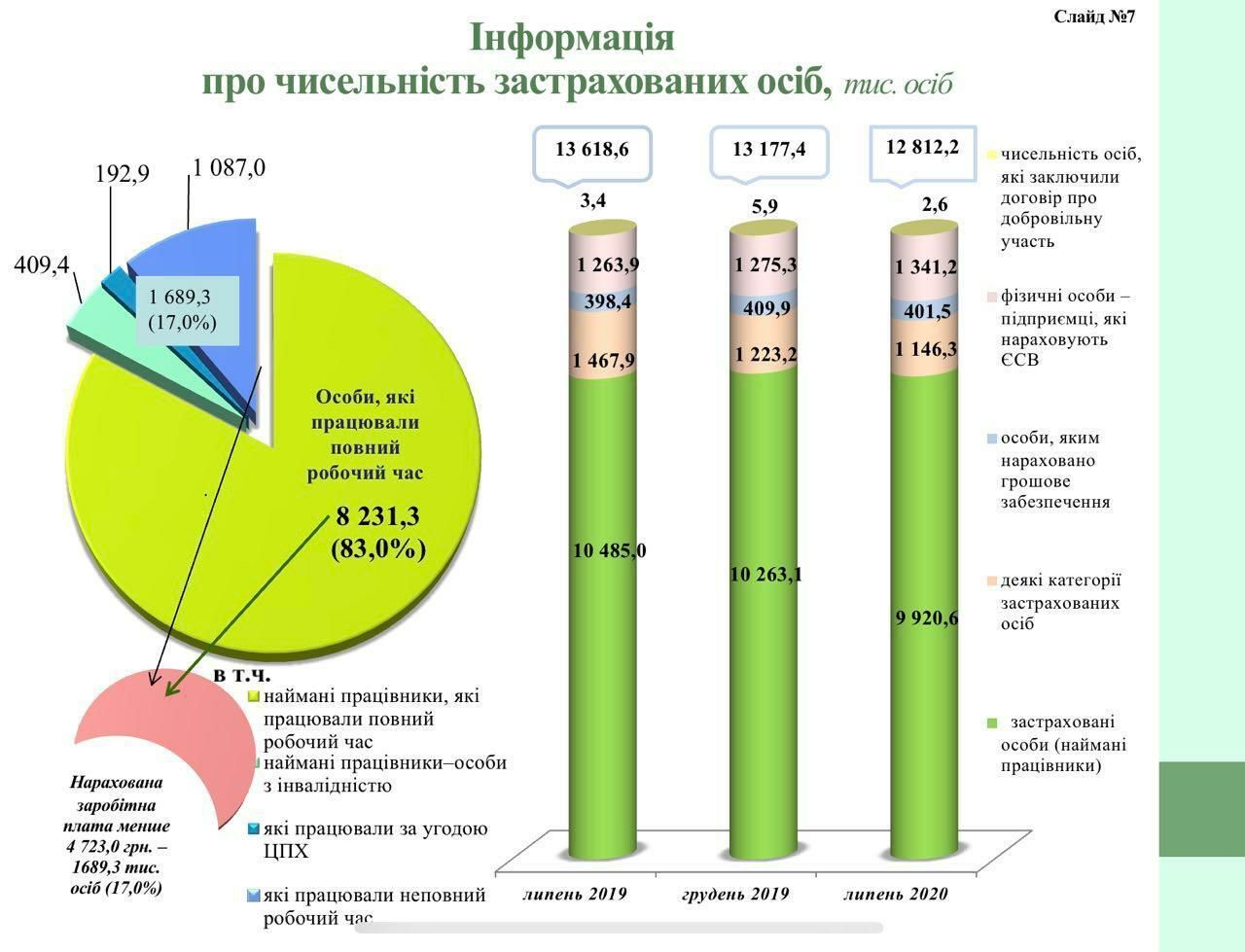 В Україні скоротилася кількість платників ЄСВ
