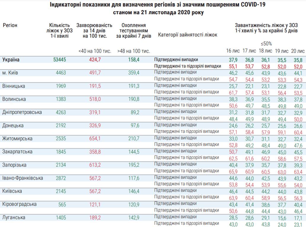 Індикаторні показники для визначення регіонів України зі значним поширенням COVID-19