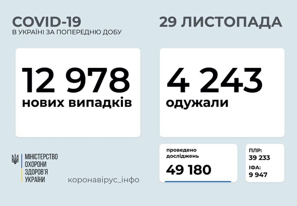 В Україні на COVID-19 захворіло ще майже 13 тисяч осіб