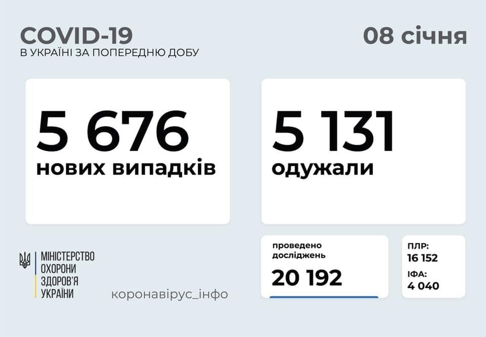 В Україні кількість нових заражених перевищила тих, хто поборов COVID-19