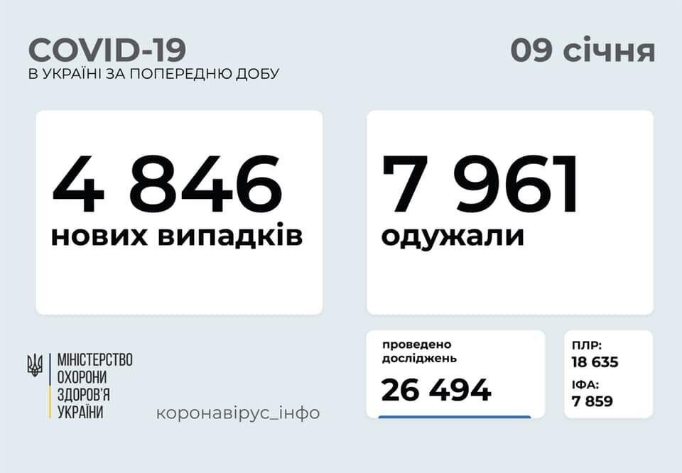 Статистика коронавірусу в Україні