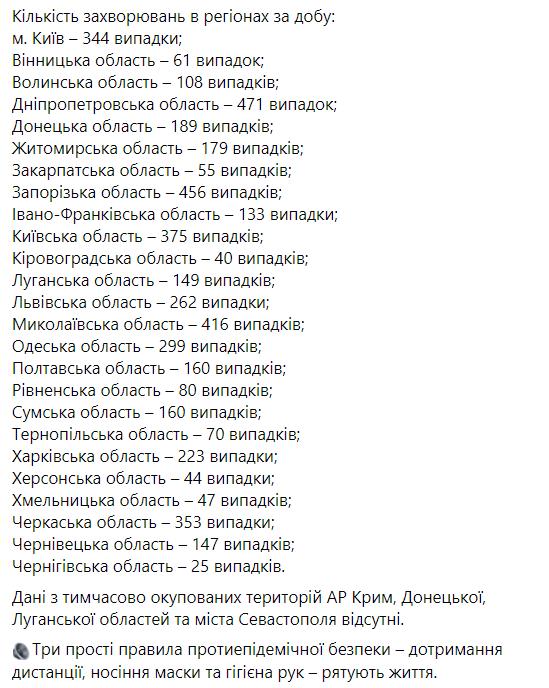 В Україні виявили менше 5 тисяч випадків коронавірусу за добу. Статистика МОЗ на 9 січня
