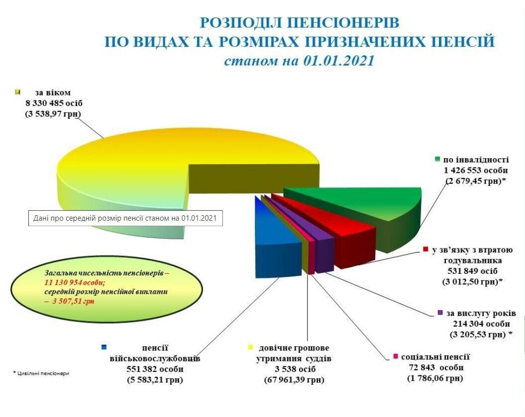 Які пенсії в Україні