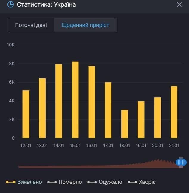 У період посилення карантину в Україні на коронавірус захворіло 92,4 тисячі українців