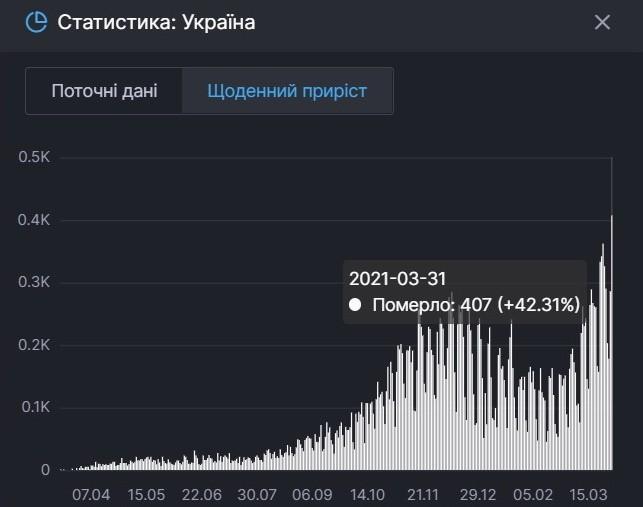 Скріншот: covid19.rnbo.gov.ua