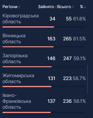 П'ять регіонів України наблизилися до критичної межі госпіталізацій через COVID-19