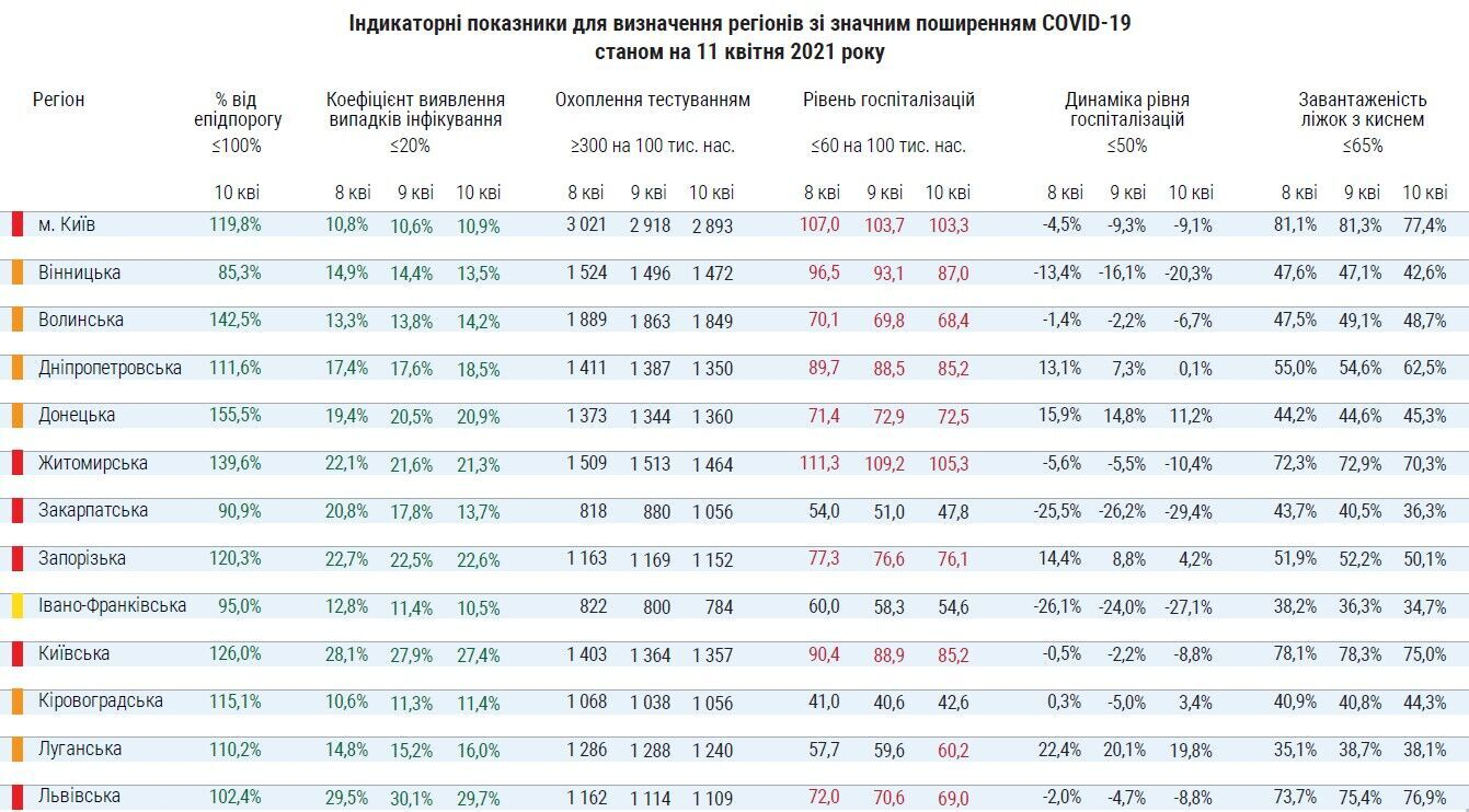 Розподіл регіонів України на зони карантину