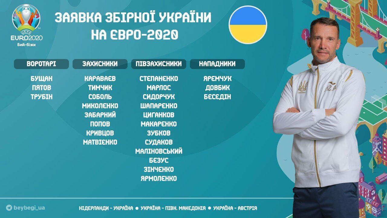 Заявка збірної України.