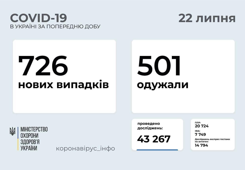 За добу захворіло 726 осіб.