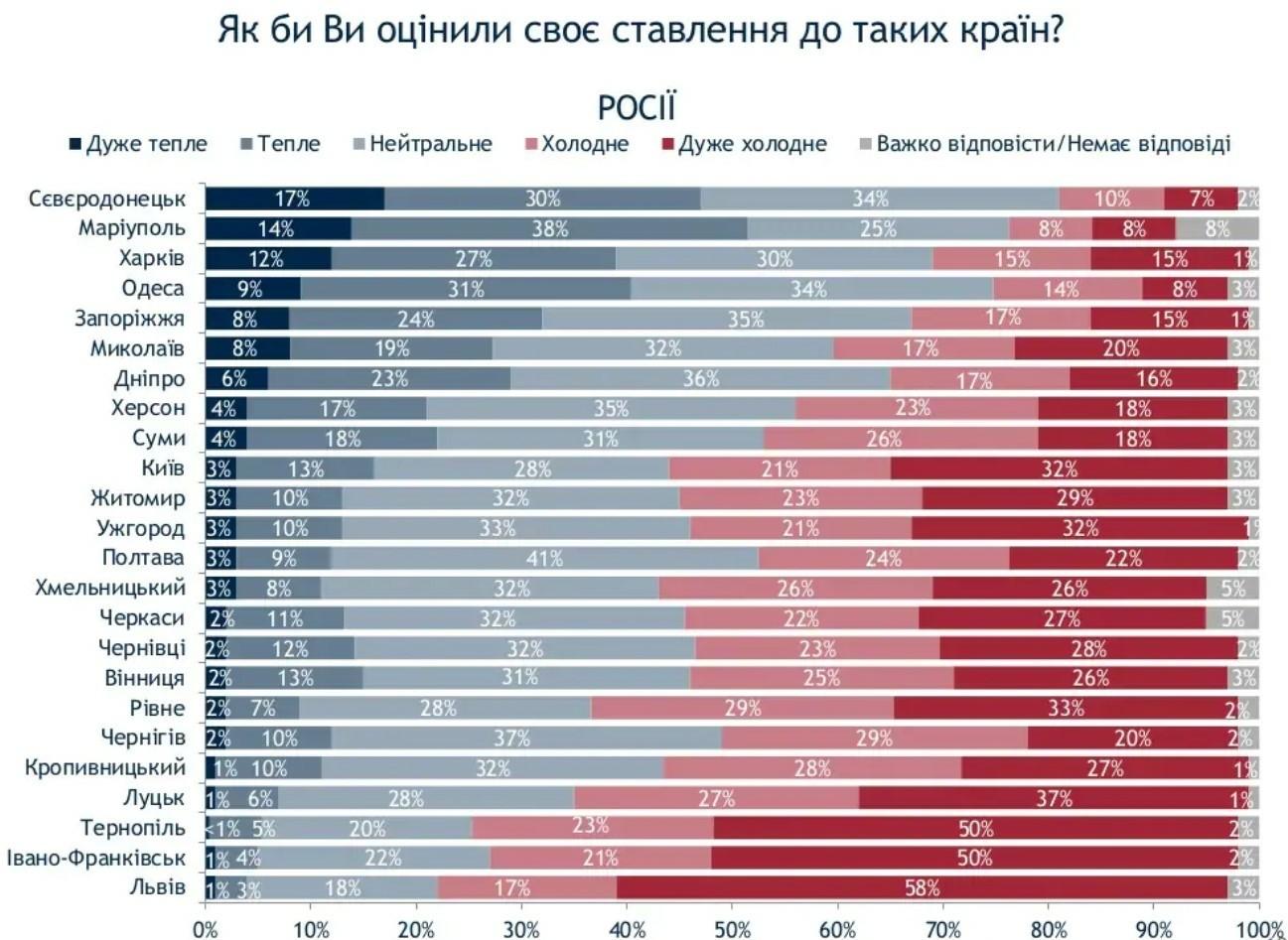 Скріншот: ratinggroup.ua