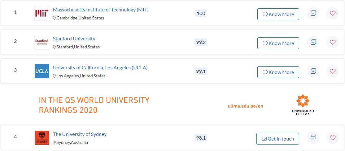 ТОП-10 університетів, чиї випускники роблять найуспішніші кар'єри.